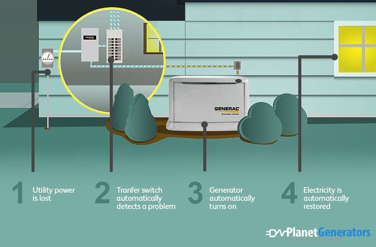 Best Whole House Generator Reviews 2020 Buyer S Guide Chart